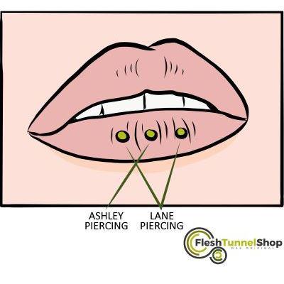 Über der lippe piercing Piercing Auf